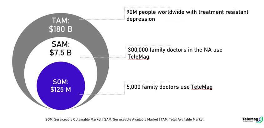 depression-treatment-market-stats